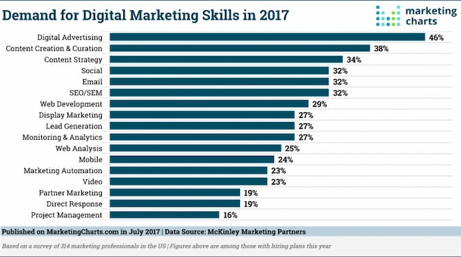Top Skills for Success in Digital Communication