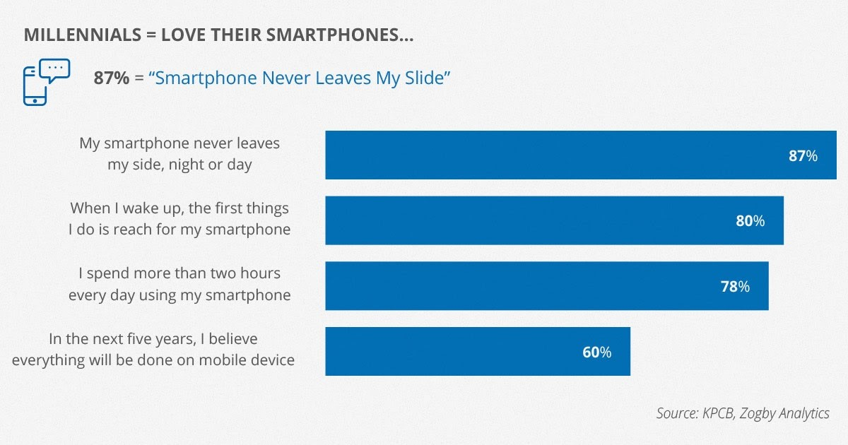 Mobile learning for millenials